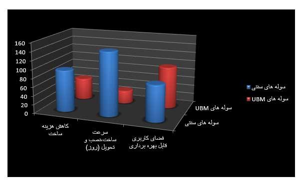 مقایسه سوله UBM نسبت به سوله های سنتی